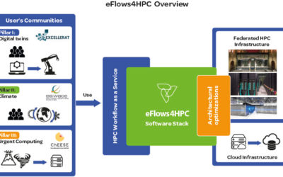 eFlows4HPC: Enabling dynamic and intelligent workflows in the European HPC ecosystem