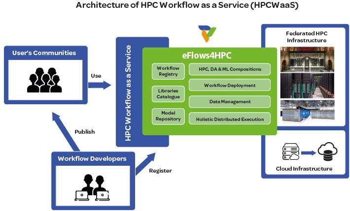 HPC Workflow as a Service (HPCWaaS)