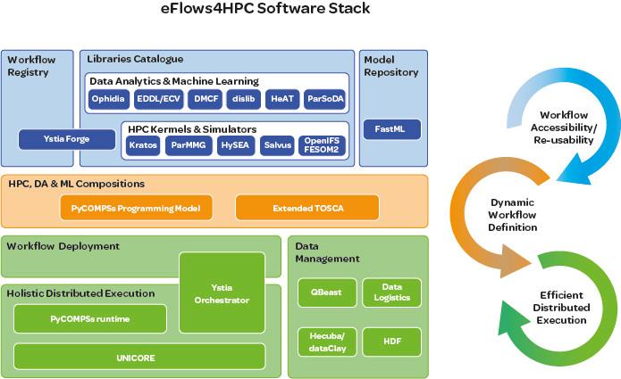eFlows4HPC software stack