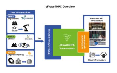 eFlows4HPC adaptation and optimization to its underlying hardware