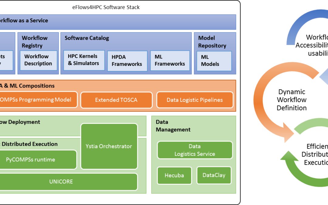 eFlows4HPC architecture: Helping developers implement combined applications