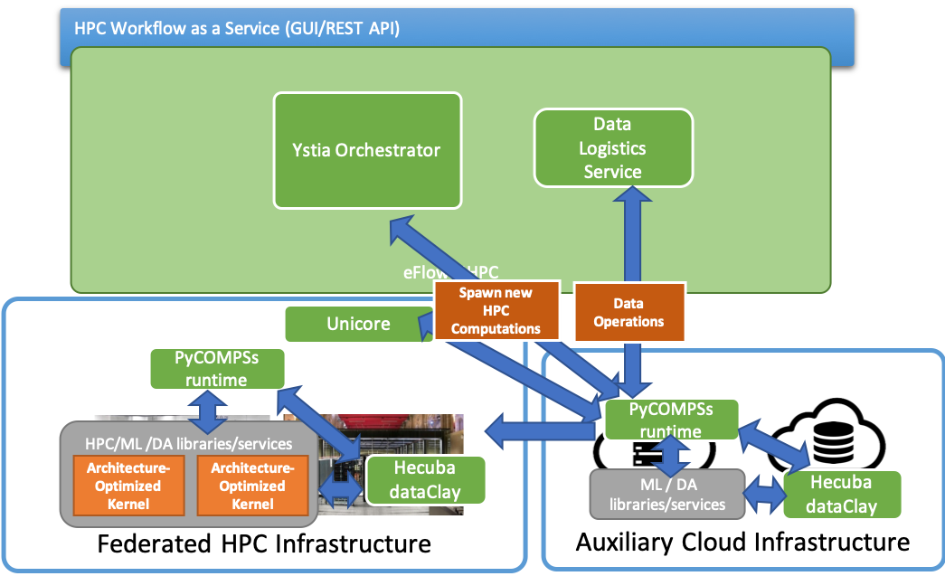 Addressing multifaceted challenges of deployment in eFlows4HPC