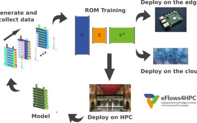 Building a framework for reduced order models for digital twins in manufacturing